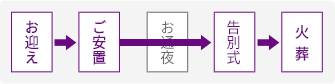 お迎え→ご安置→お通夜→告別式→火葬