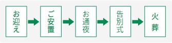 お迎え→ご安置→告別式→火葬